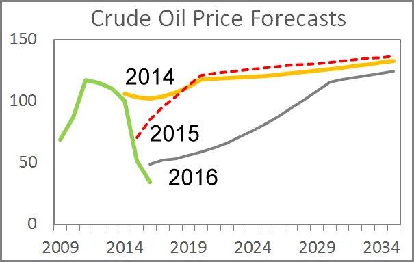 Sammenlign elpriser 2016